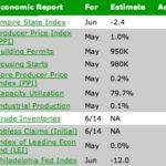 Weekly Mortgage Market Watch – Week of 6/16/08