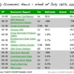 Mortgage Market and Rate Watch – Week of July 28th