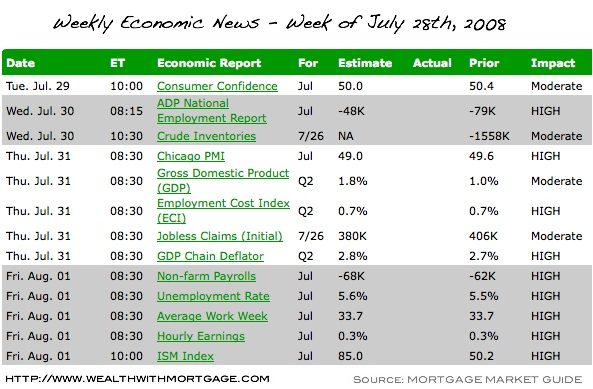 Economic Calendar for Week of July 28th
