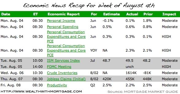 Economic Report Recap - 8/4/08