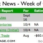Mortgage Market and Rate Forecast – Week of October 6th