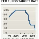 Fed Cut May Lead to Higher Mortgage Rates