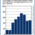 Is It Becoming Easier to Get a Mortgage?