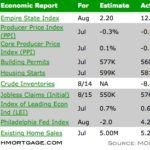 A Quiet Week In The Mortgage Market