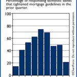 Obtaining a Mortgage May Be Getting Easier!