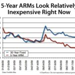Adjustable-Rate Mortgages Are a Good Option Right Now