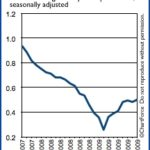 Housing Starts Have Risen in 8 Out of 9 Months This Year