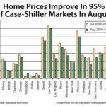 Home Prices Improving in Most U.S. Markets