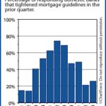 Banks Raising the Bar on Mortgage Qualifications