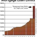 What Are the New Mortgage Loan Limits for 2010?