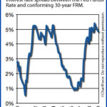 The Federal Reserve and It's Tie to Mortgage Rates