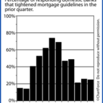 Mortgage Approvals Are Getting More And More Scarce