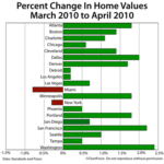 Case-Shiller Shows Home Price Improvement In 90% Of Cities