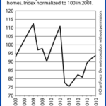 Housing Market Continues to Show Signs of Recovery