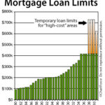 New Loan Limits to Take Effect October 1, 2011