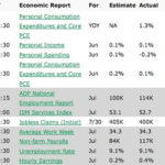 Mortgage Rates were Especially Volatile Last Week
