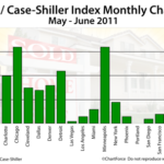 Home Values Rose In June 2011