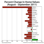 New Case-Shiller Index Reports Home Values Down Nationwide