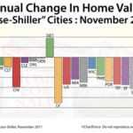 Case-Shiller is a Misleading Indicator of Current Housing Market