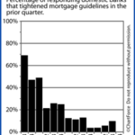 Mortgage Guidelines are Starting to Loosen Up