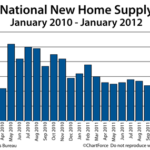 New Homes are Selling Faster than Builders Can Build Them