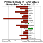 Case-Shiller Index was Released This Week